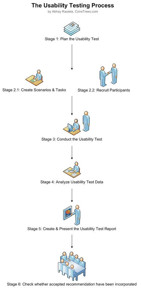 design effectiveness testing handbook of usability testing pdf full version free