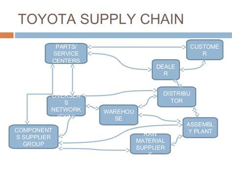 Toyota Supply Chain Toyota Scm