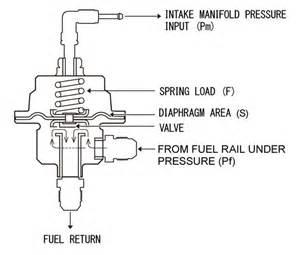 Fuel System Not Holding Pressure 7 3 Powerstroke Fuel Pressure Regulator Install 7