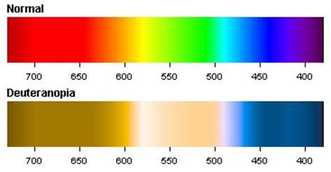deutan color blindness deuteranopia green color blindness colblindor