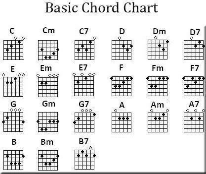 bar chord diagrams free printable guitar chord chart free guitar chord