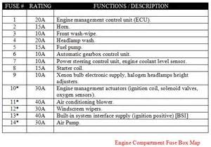 peugeot 307 fuse box diagram furthermore wiring diagrams peugeot free engine image for user