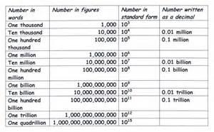 million billion trillion sense of large numbers