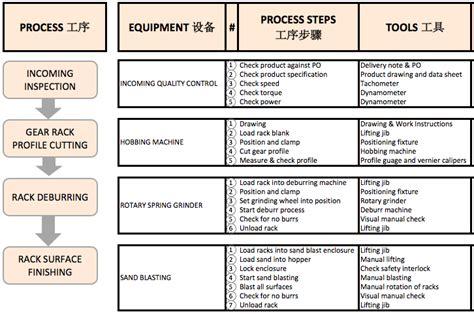 process improvement flowchart ppap flow diagram wiring diagram schemes