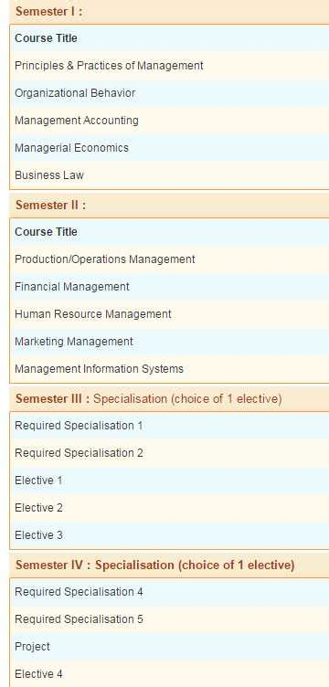 Mba Specializations List In Smu by 2018 2019 Student Forum To Choose In Between