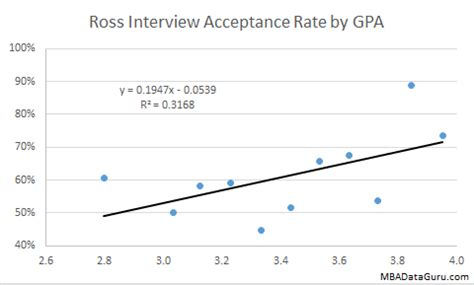 Of Rochester Mba Acceptance Rate by Mba Archives Page 2 Of 4 Mba Data Guru