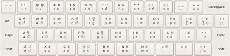 us international keyboard layout linux appendix a keyboard layouts red hat customer portal