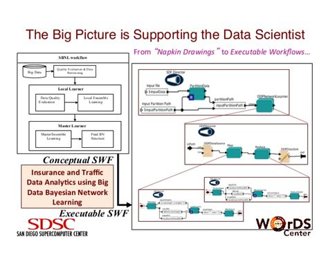 big data workflow bridging big data and data science using scalable workflows