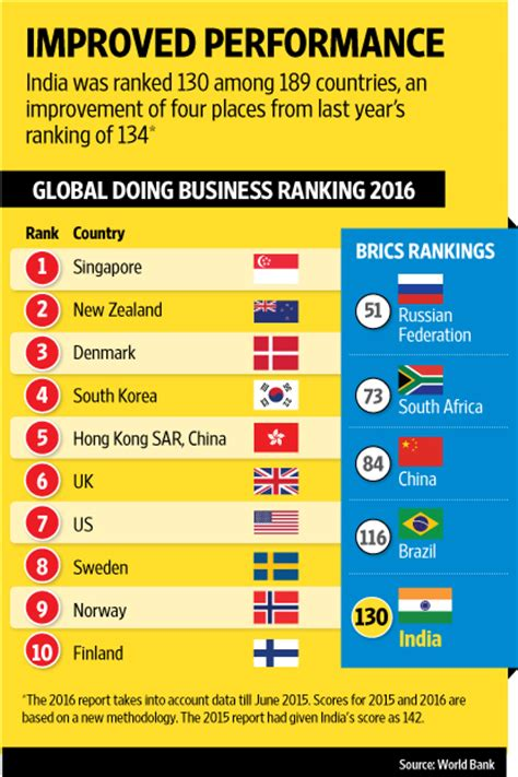 Jones International Mba Ranking by India Up In Ease Of Doing Business Rankings Livemint