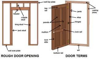 Parts Of An Exterior Door Common Door Terms Diagrams And Terminology Learn About Doors