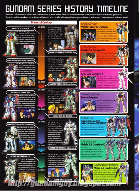 list of mobile suit gundam series gundam mobile suit gundam series guide