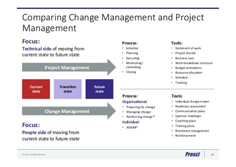 Project Management Certification Vs Mba by Project Management Vs Change Management By Mandie