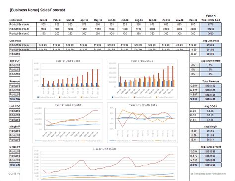 business forecasting template sales forecast template for excel