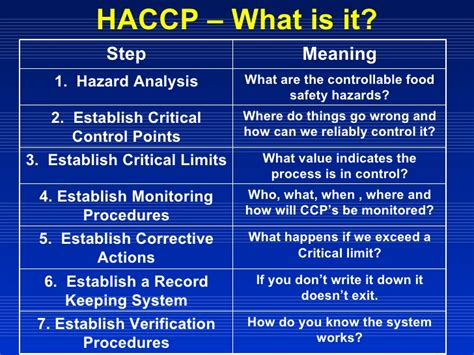 haccp d馭inition cuisine food safety microbiology sanitation and haccp
