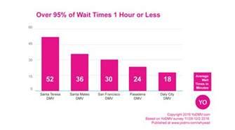 the california dmv wait times according to yogov