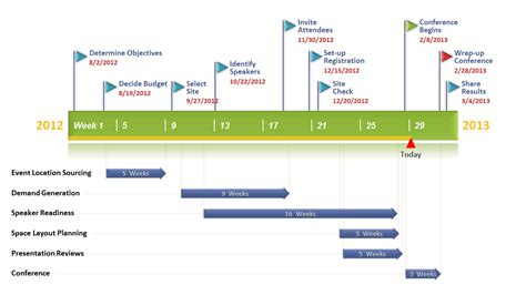 Duke Mba Timeline by Timeline Of Events Template Ideal Vistalist Co
