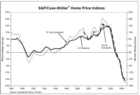 shiller index