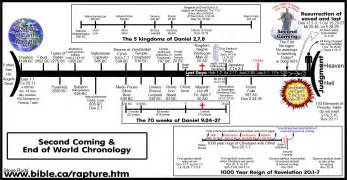 the messianic genealogy chart lists all the who were