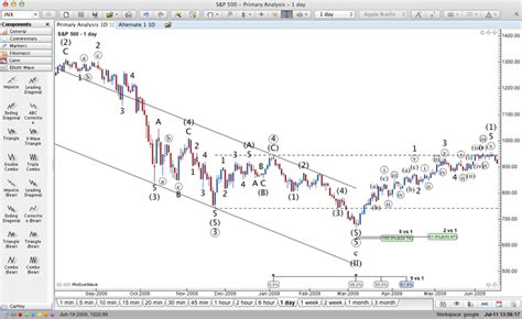 pattern trapper advanced trading strategies signup for our 14 day free trial