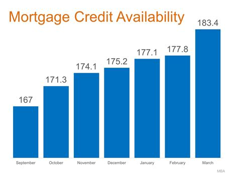 Mba Mortgage Credit Availability Index by Opportunity Is Knocking For Portsmouth Nh Home Buyers