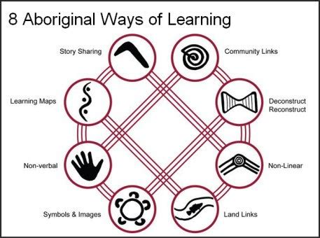 8 Non Verbal Ways Use To Express Their by Aboriginal Ways Of Learning 8 Ways The Learning Space