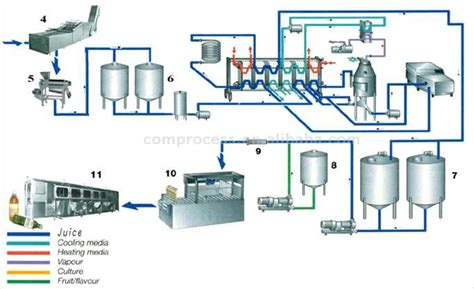 diagramme de fabrication de jus d orange pdf линии производства соков с мякотью