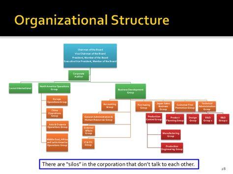 volkswagen organizational structure    volkswagen reviews