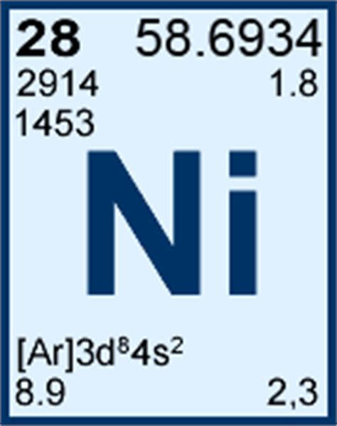 Periodic Table Nickel by Nickel Periodic Table Www Pixshark Images