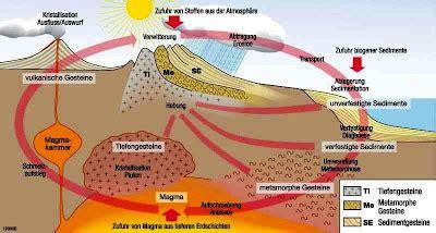 granit bestandteile el hierro vulkan magma recycling