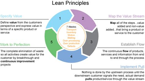 lean layout exles lean principles