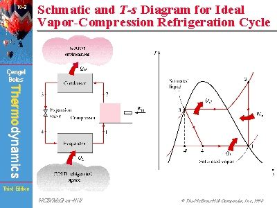refrigeration cycle ts diagram schmatic and t s diagram for ideal vapor compression