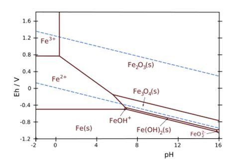 pourbaix diagram tin iron pourbaix diagram pourbaix diagram copper related