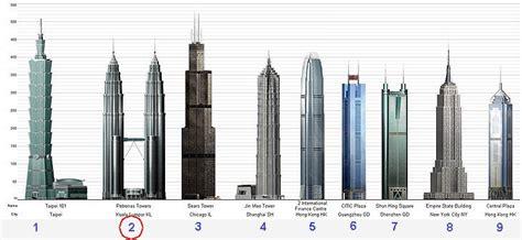 petronas malaysia salah satu menara tertinggi  dunia