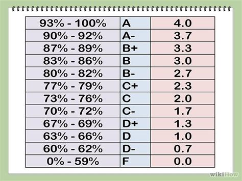 Mba Grade Point Average by Convert A Percentage Into A 4 0 Grade Point Average