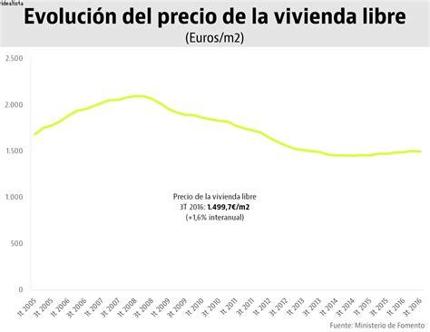 precio de la vtv 2016 el precio de la vivienda libre sube m 225 s de un 4 en