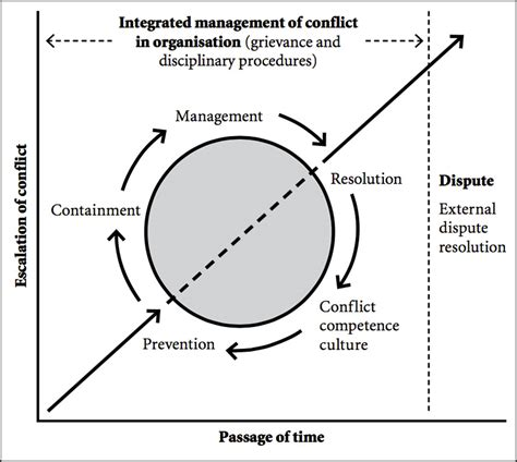 Interpersonal Conflict Research Paper by Research Papers Interpersonal Confl