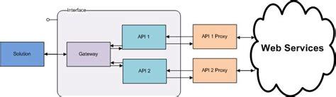 gateway pattern in java a simple gateway proxy pattern codeproject