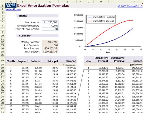 amortization table in excel amortization schedule template