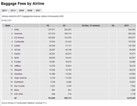 united airlines baggage prices airline bag fees step aside change fees are unsung hero