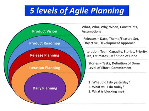 theme definition agile 5 levels of agile planning explained simply