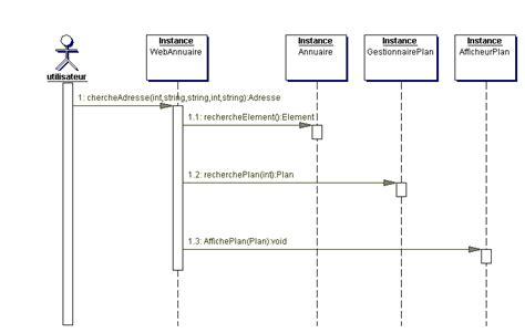 cours conception uml diagramme de classe langage de mod 233 lisation uml