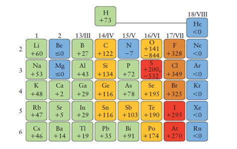 Electron Affinity Periodic Table by Electronegativity Ionization Energy And Atomic Best
