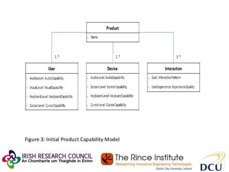 design framework in software engineering accessibility based software engineering framework