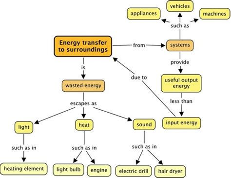 Hair Dryer Energy Transfer Diagram sciences grade 7