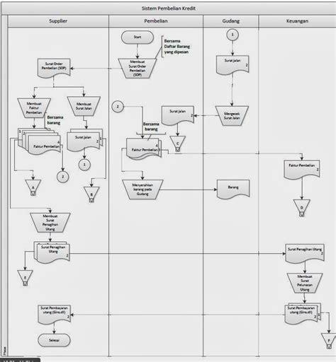 membuat flowchart fungsi tugas deskripsi proses bisnis beserta flowchart dalam