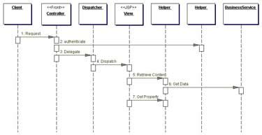 dispatcher pattern java exle dispatcher eases workflow implementation javaworld