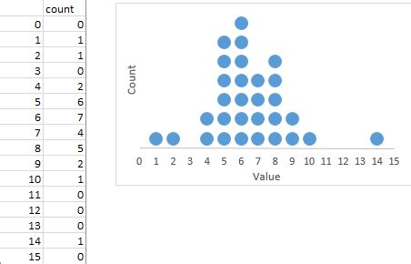 make technical dot plots in excel peltier tech blog