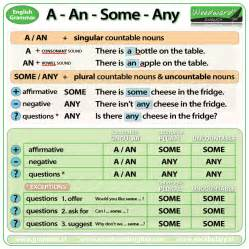 grammar avoenglish