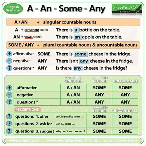 Some and Any in English. Grammar rules, exceptions and examples