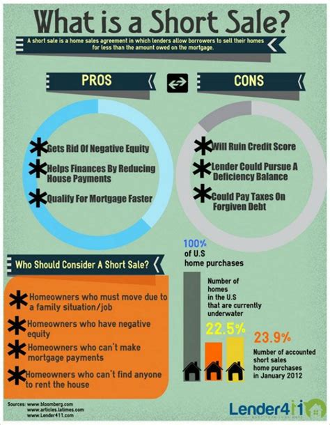 what is a short sale on a house infographic what is a short sale mortgage home base
